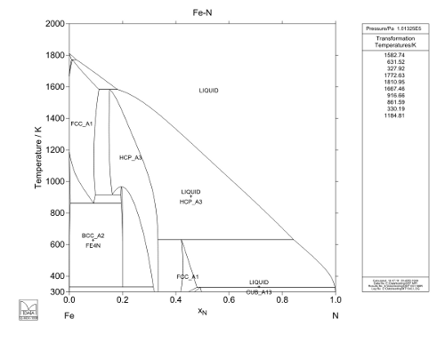 Phase transformations in binary fe n alloys as alternative to fe c goal the goal of this project is to obtain a better image of the phases that form during cooling from the high temperature austenite from an experimental ccuart Choice Image