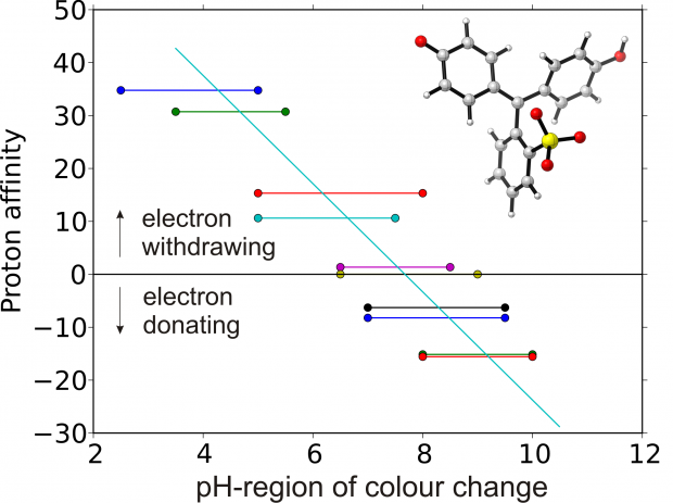 Substituent effects on absorption spectra of pH-indicators