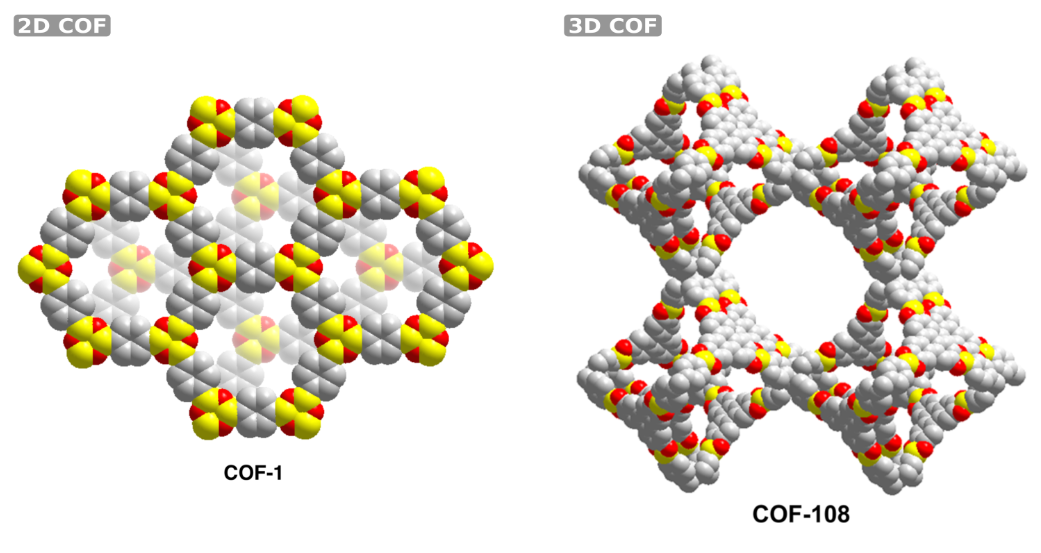 Screening Potentially Interesting Covalent Organic Frameworks By Accurate Force Field Simulations Center For Molecular Modeling